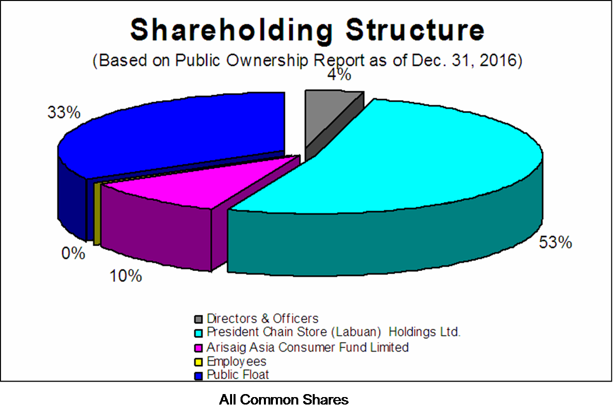 shareholding-structure-as-of-12-31-16